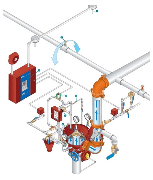 انواع سیستم های اطفاء حریق اتوماتیک